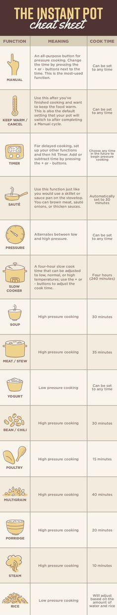 17 Instant Pot Tips For Beginners (power pressure cooker awesome) Pinterest | https://pinterest.com/elcocinillas/