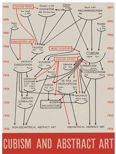 Abstract Art and Cubism History Chart