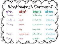 """Great anchor chart for what makes a sentence. Students will get a strip of blank paper (or two or three if they are quick workers) and they will go back to their tables and write a Who What sentence. To learn more about """"Teaching Writing Ideas and Plans"""", visit www.tunstallsteachingtidbits.com"""