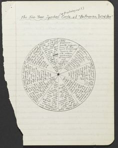 Jack Kerouac's novel-wheel, trying to shape his life story from 1936 to '45 into a ten-year spiritual or psychological cycle…