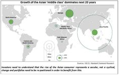 Growth of asian middle class