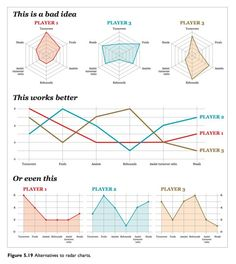 """The """"Rules"""" of Data Visualization Get an Update"""