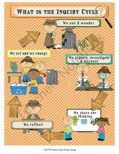 IB PYP Inquiry Cycle Poster  Bulletin Board - Detective Theme from Celebrate Learning Designs on TeachersNotebook.com (5 pages)  - A great bulletin board set for primary science or your IB programs!