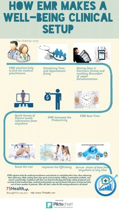 Different Brands of Electronic Medical Records. ?