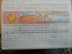 CLASSE PRIMA  storia : albero delle stagioni                  PRIMA DOPO INFINE  LAVORO INTERDISCIPLINARE TECNOLOGIA       PRIMA DOPO ...