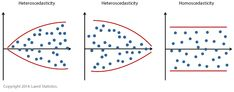 Linear Regression Analysis in SPSS Statistics - Procedure, assumptions and reporting the output. Spss Statistics, Regression Analysis, Linear Regression, Chart, Writing, Yards, Articles, Posts, Key