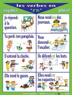 Les verbes en -RE French Language Lessons, French Language Learning, French Lessons, French Basics, French For Beginners, French Verbs, French Grammar, French Teaching Resources, Teaching French