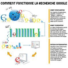 Comment fonctionne la recherche Google ? Flags Europe, Competitive Intelligence, Exploration, French Language Learning, Internet, Le Web, Recherche Google, Web Design