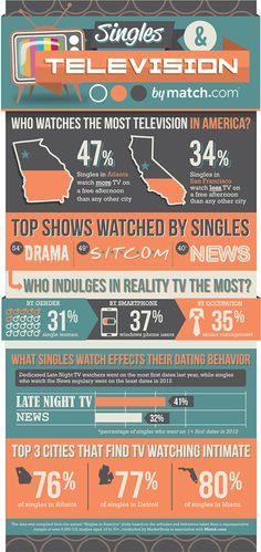 Television habits of dating couples #infographic