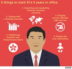 Graphic showing five highlights of Mr Xi's five years in office 1. expanding Chinese interests 2. coping with slowing economy 3. purging officials 4. Heightened tensions over Hong Kong's future 5. Ending on-child policy
