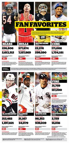 Infographic on Chicago sports teams' social media reach.