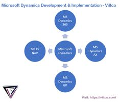 Microsoft Dynamics is an efficient multifunctional program which includes business functionalities for almost all kinds of businesses. With their use, Viltco solutions have developed a flexible, configurable software solutions right according to your business needs. #microsoftdynamics #msdynamics365 #msdynamics #msimplementation   If you are interested call our PR office at +1 917 717 9985 or email at connect@viltco.com Crm System, Microsoft Dynamics, Software Development, Multifunctional, Connect, Technology, Business, World, Tech