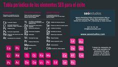 La tabla periódica de los elementos SEO para lograr el éxito