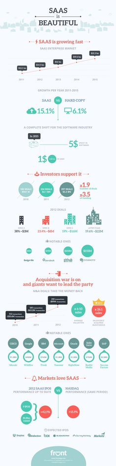 SAAS is Beautiful: 10 Key Facts About The Growing SAAS Market | #Infographic repinned by @Piktochart | Create yours at www.piktochart.com