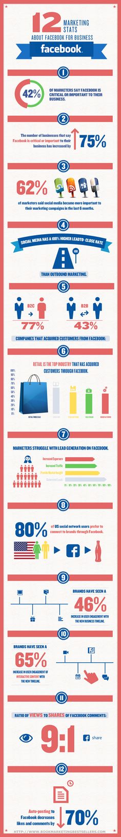 12 Marketing Stats about Facebook for Business |
