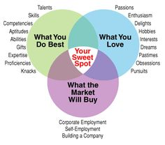 """The Career Guy Find a Perfect Career by Locating Your Uniquely Personal """"Sweet Spot"""" - The Career Guy"""
