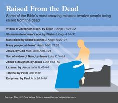 "RAISED FROM THE DEAD: After He said this, He shouted with a loud voice, ""Lazarus, come out!"" The dead man came out bound hand and foot with linen strips and with his face wrapped in a cloth. Jesus said to them, ""Loose him and let him go."