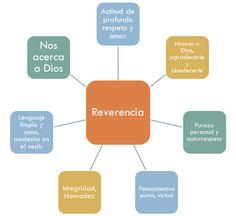¿Cómo ayudar a nuestra familia a ser más reverente? 10 Ideas :D #Reverencia #EllibrorojoSUD #PrimariaSUD