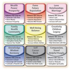 map for traditional feng shui - Google Search