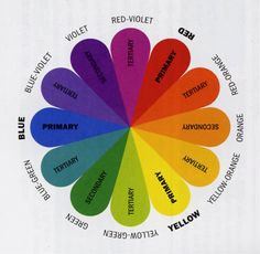 Color Wheelhttp://www.craftsy.com/blog/2013/06/how-to-use-a-color-wheel/?ext=FB_Cftsy_PP_E_Blog4_20130626_source=PP-Cftsy_medium=E_campaign=Facebook=true