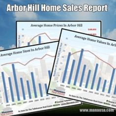 Arbor Hill Home Sales Report November 2015 Arbor Hill home prices have dropped from the $160Ks down to below $120K, and that is just too much of a discount for such a high demand area in Tallahassee. #realestate #tallahassee #blackfriday