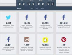 http://www.blogdumoderateur.com/chiffres-mobile-temps-reel/?utm_source=quotidienne_moderateur