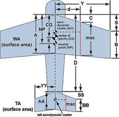 Aircraft Center of Gravity Calculator