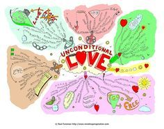 Unconditional Love Mind Map by Paul Foreman
