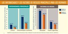 Las enfermedades y los factores riesgos principales para los hispanos