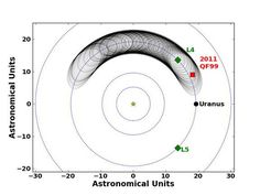 First 'Trojan' Asteroid Companion of Uranus Found. Equilateral triangle sides equal distance of planet to the Sun= L4 forward and L5 trailing asteroids.