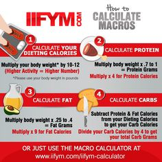 The worlds most advanced IIFYM Macro Calculator