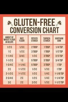 Gluten Free Flour Conversion Chart