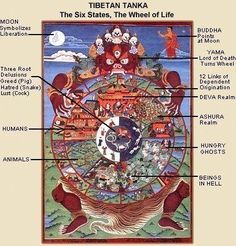 buddhist wheel of life template.html