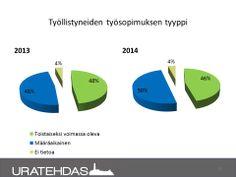 Seuranta 03/2014: Työllistyneiden työsopimuksen tyyppi, vertailu 2013 ja 1-3/2014.