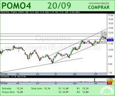 MARCOPOLO - POMO4 - 20/09/2012 #POMO4 #analises #bovespa
