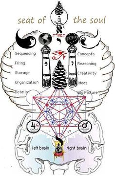 "alwaysinsearchoflight: ""Sufficient similarity exists between the Masonic CHiram and the Kundalini of Hindu mysticism to warrant the assumpt..."