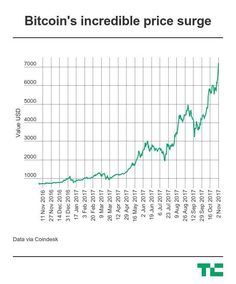 Bitcoin blasts past $7000 to reach another record high in 2017  Bitcoins incredible march continues in 2017 after the cryptocurrency broke $7000 per coin for the first time. The surge even saw it go on to reach a high of $7200 on some exchanges.  The price reached a high of $7140 on popular exchange Coinbase that was up nine percent over the last 24 hours but it since dropped to $7075.  That last month has been an even crazier rollercoaster  bitcoin surpassed $5000 on October 12 and it has…