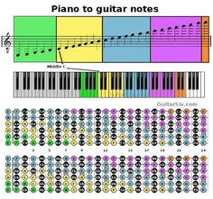 piano notes to guitar notes Two sets of guitar string notes? You may have noticed that the guitar to piano converter has two sets of guitar string notes. That is because one shows you the guitar fretboard with sharps and the other with flats. Music Theory Guitar, Guitar Chords For Songs, Music Guitar, Piano Music, Music Theory Lessons, Piano Lessons, Guitar Lessons, Guitar Notes Chart, Music Writing
