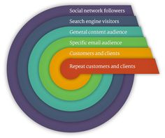 Audience Experience and the Circles of Belief