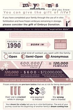 Did you know you can give the gift of life? If you have completed IVF and have extra embryos, you can donate embryos to a couple struggling with infertility. You choose the family and the level of contact. Bonus, the families pay much less with NRFA than with any other agency. Give your embryos a chance at life and give a miracle! Learn more at nrfa.org