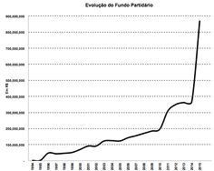 RN POLITICA EM DIA: FUNDO PARTIDÁRIO E O SALÁRIO MÍNIMO DE R$ 77 MIL.