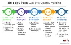 Five key steps comprise a standardized framework for customer-journey mapping that can be scaled to any scope or timeline.