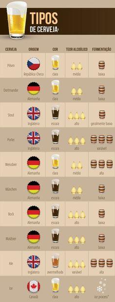 Descrição de cervejas