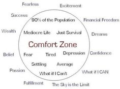 I step out of my comfort zone on a daily basis now!!! Making alot of progress are you?
