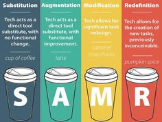 Kathy Schrock's Kaffeeklatsch: SAMR and coffee This is my FAVORITE SAMR model for technology integration. Because, coffee. Instructional Technology, Instructional Design, Educational Technology, Instructional Strategies, Instructional Coaching, 21st Century Classroom, 21st Century Learning, Digital Technology, New Technology