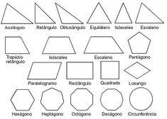 Una figura geométrica es un conjunto no vacío cuyos elementos son puntos. Un cuerpo geométrico es una figura geométrica tridimensional, es decir, que posee largo, ancho y alto, que ocupa un lugar en el espacio y que por lo tanto posee un volumen.Los poliedros o cuerpos planos, son cuerpos geométricos cuyas caras son todas figuras geométricas exclusivamente planas. Los cuerpos redondos son aquellos que tienen, al menos, una de sus caras o superficies de forma curva.