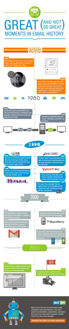 A Brief History of Email: Take a Trip Back through Time