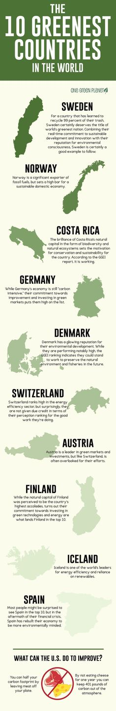 The World's Top Greenest Countries ... Where Does the U.S. Stack Up?
