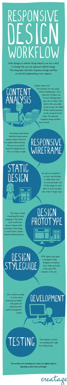 With changes in website design industry we see a need to change the way we approach website design. This infographic describes responsive design workf