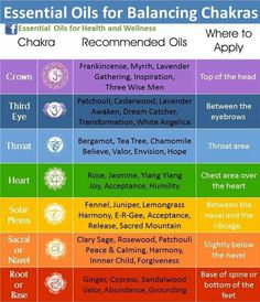 Oils and Chakras